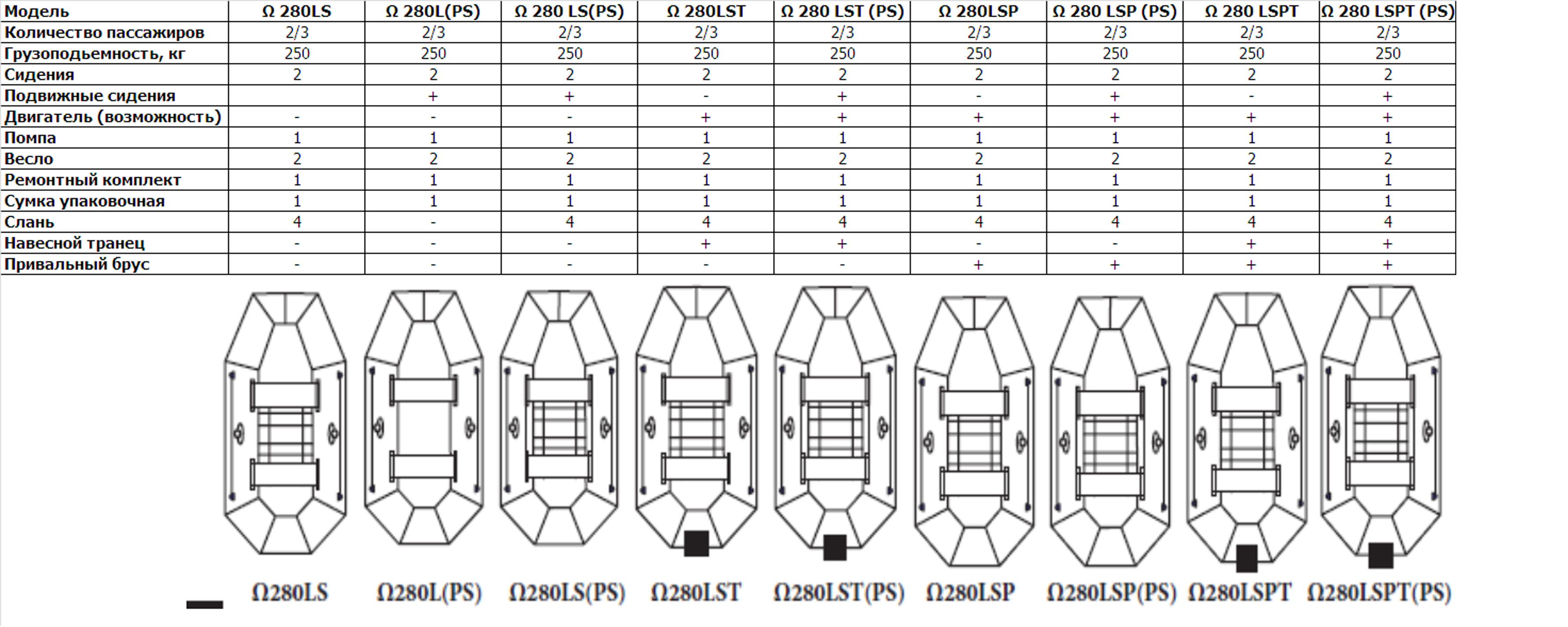 модификации надувной ПВХ лодки Омега 280